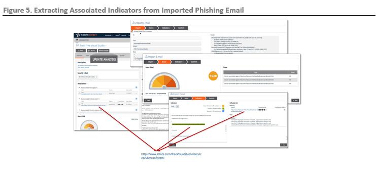 ESG Lab Review: ThreatConnect TC Analyze Threat Intelligence Platform