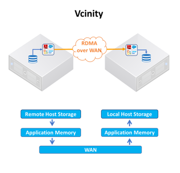 ESG Technical Review: Accelerating Time to Decision with Vcinity Ultimate X