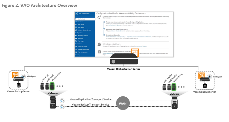 ESG Technical Review: Four Critical Benefits of Automating Disaster Recovery with Veeam Availability Orchestrator