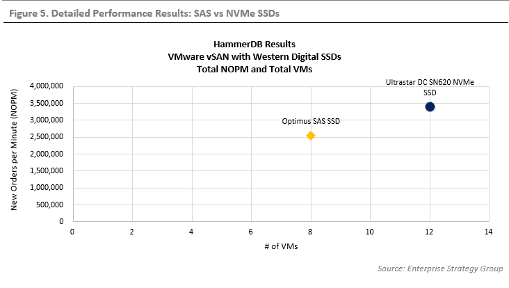 ESG Technical Validation: Optimize VMware vSAN with Western