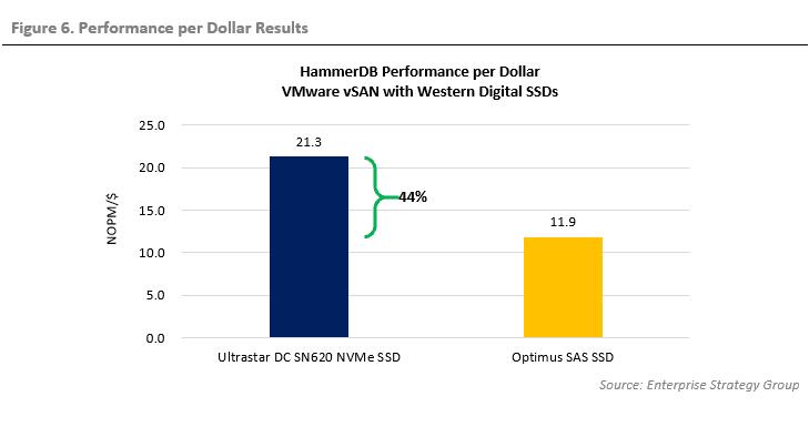 ESG Technical Validation: Optimize VMware vSAN with Western Digital