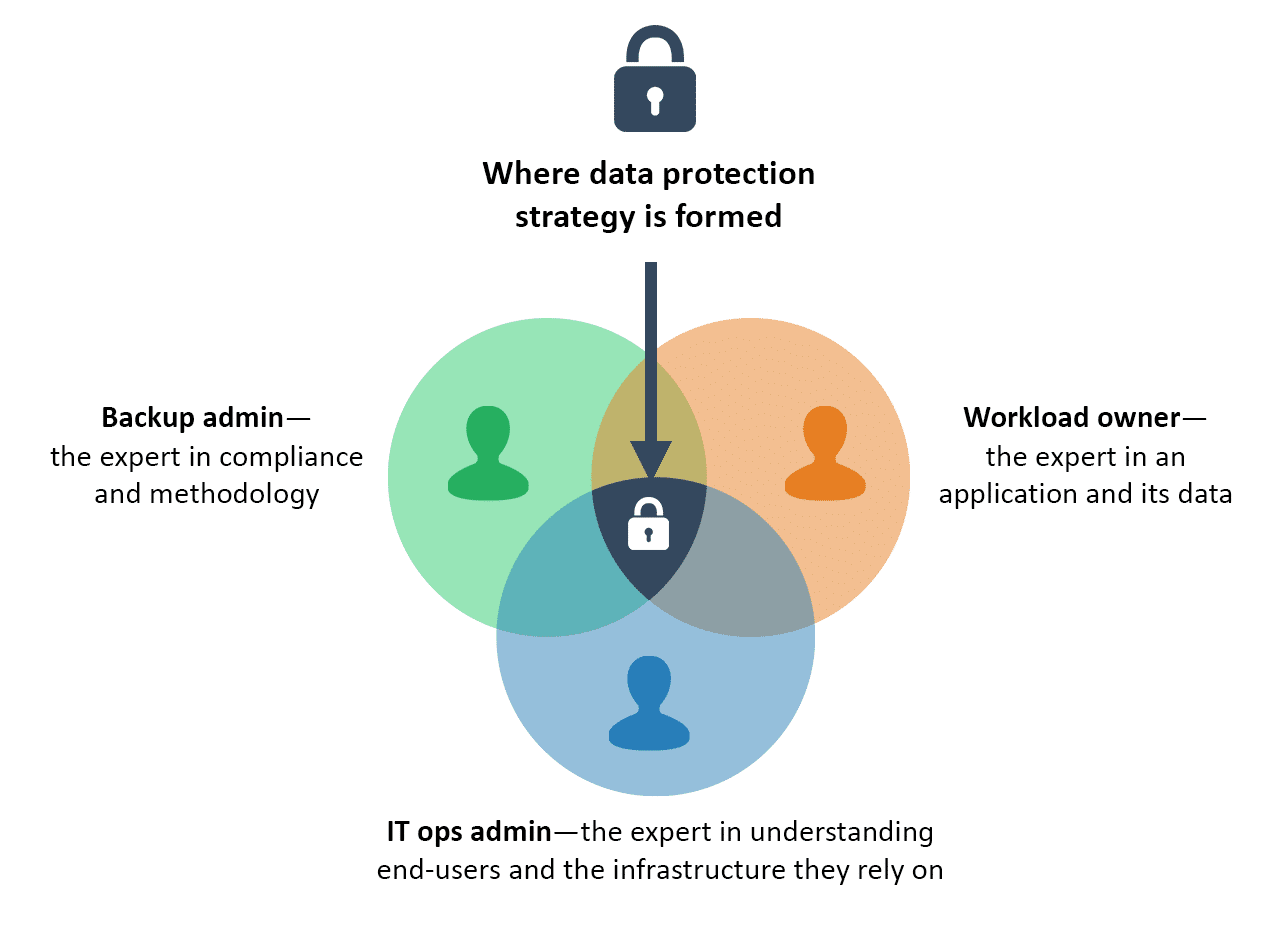 The Decentralization of Data Protection Continues